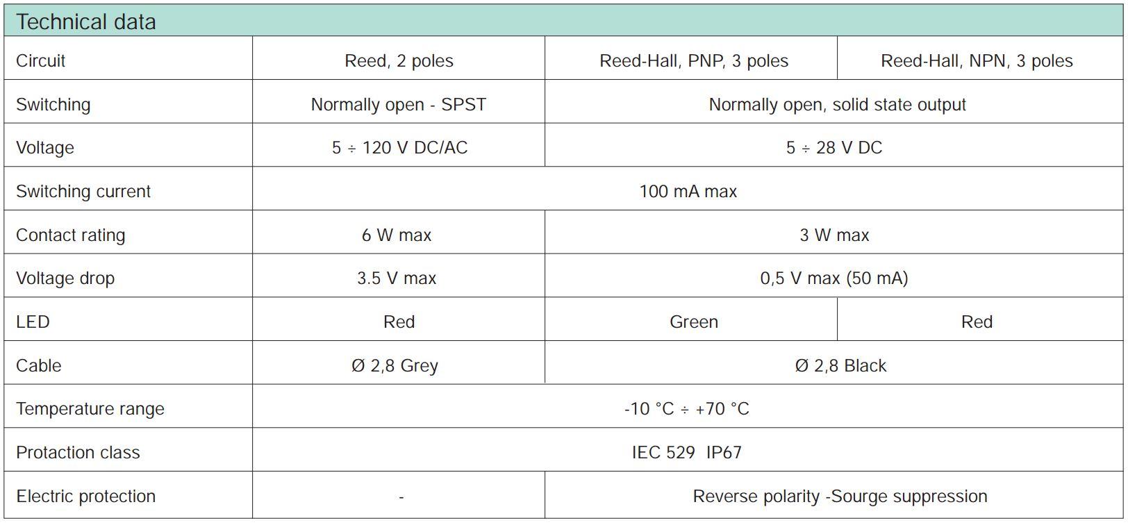 senzor-reed-asc