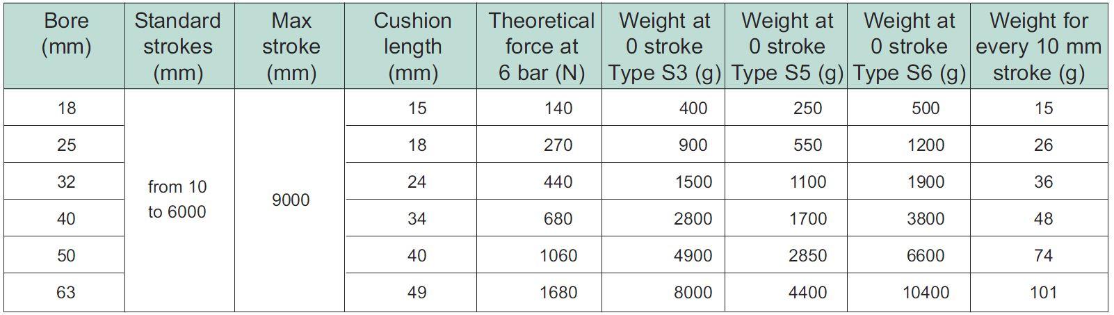 cilindri-fara-tija-tip-s3-s5-s6