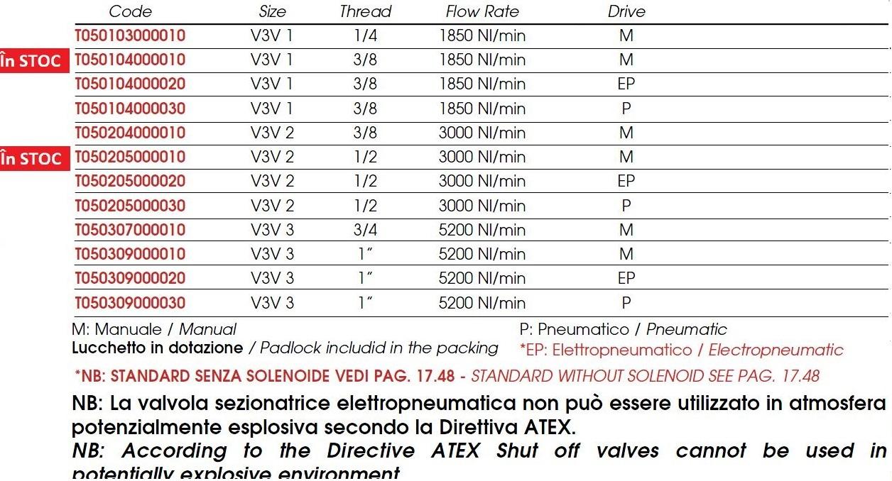 valva-inchidere-t050