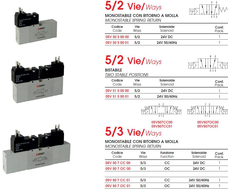valve-vdma-18mm-comanda-electrica