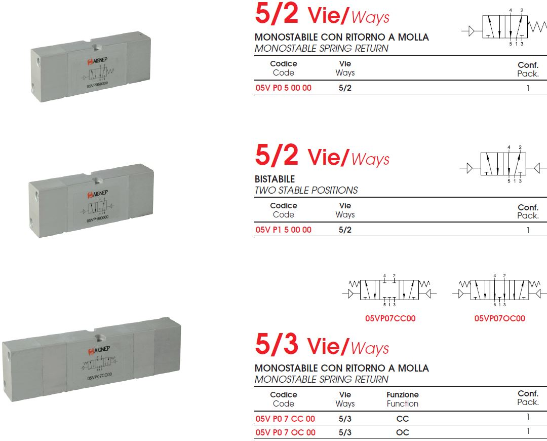valve-vdma-18mm-comanda-pneumatica
