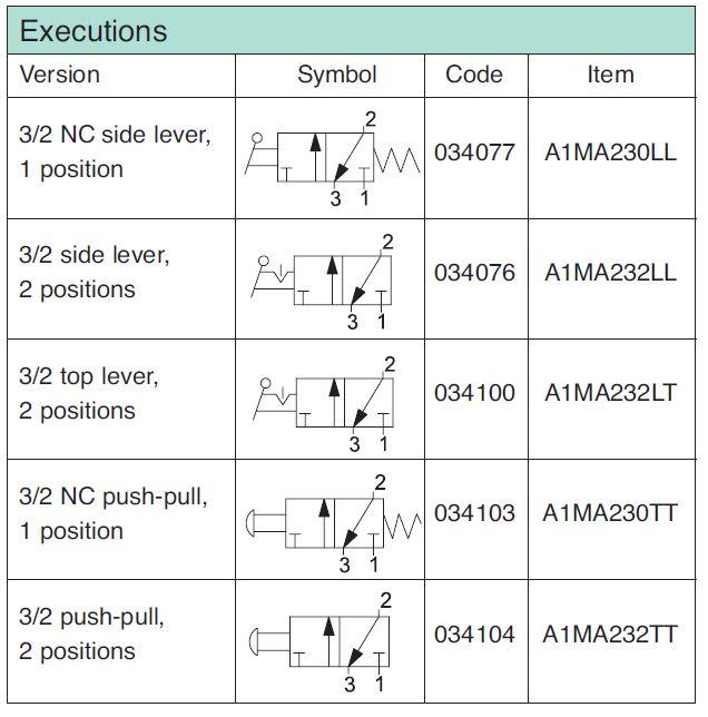 Valva-Manuala-G1.4-3.2