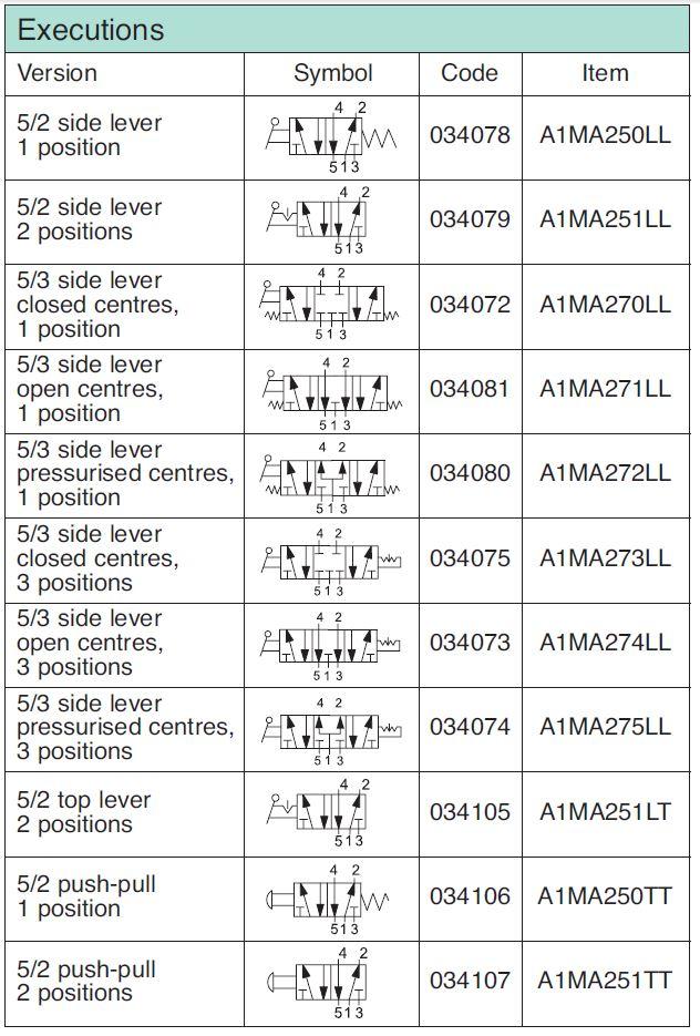 Valva-Manuala-G1.4-5.2-5.3