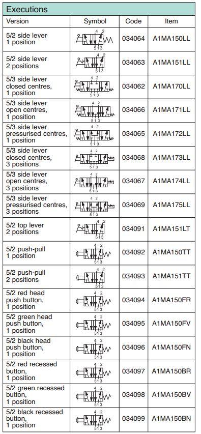 Valva-Manuala-G1.8-5.2-5.3
